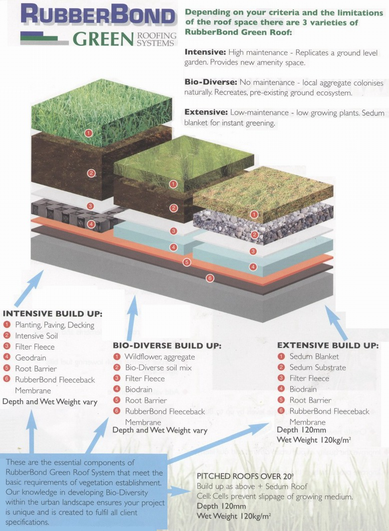Drogheda Green Roofs Amp Roofing