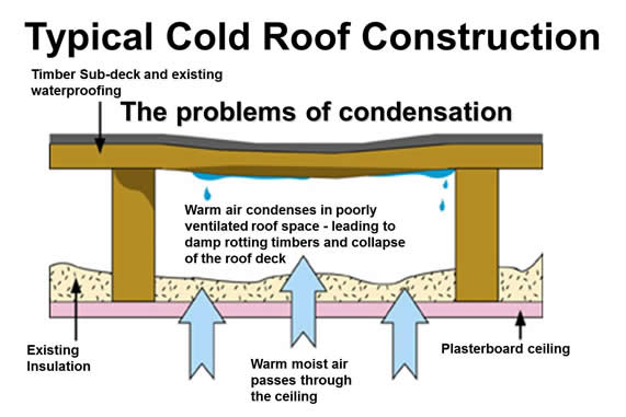 flat roof how to insulate a flat roof. Black Bedroom Furniture Sets. Home Design Ideas