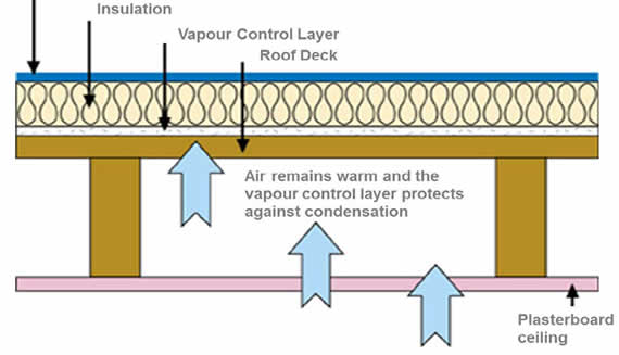 Drogheda Warm Roof Systems